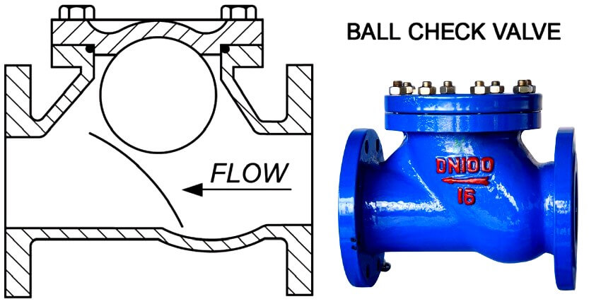 Ball check valve Theory