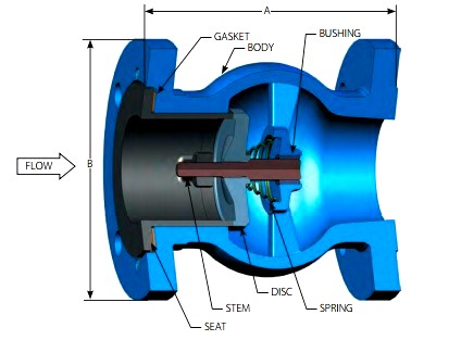 Non-Slam Check Valve Theory