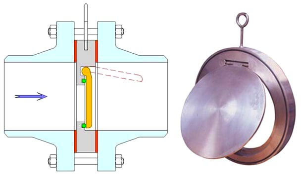 Wafer Type Check Valve Theory
