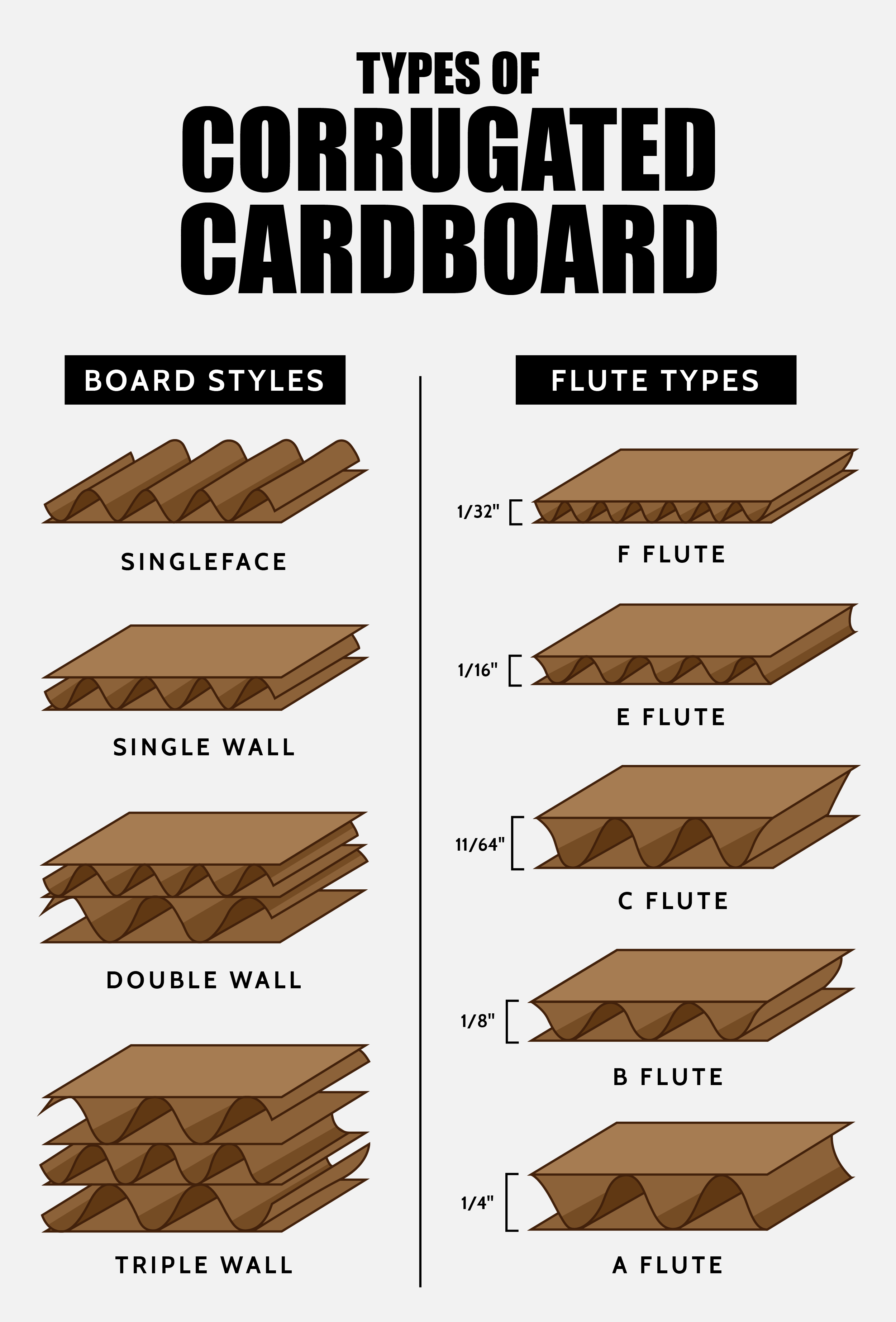 Types of Corrugated Cardboard Infographic