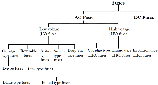 Classification of Fuse