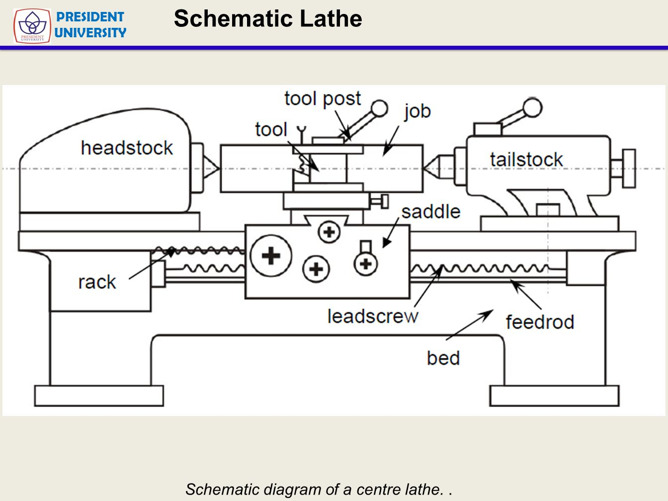 Schematic Lathe Schematic diagram of a centre lathe. .