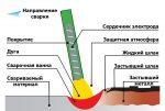 Виды ручной дуговой сварки – Виды дуговой сварки и технология сваривания металла