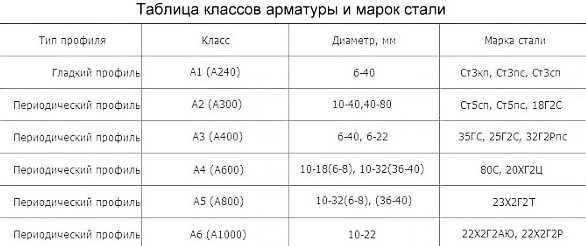 вес арматуры класса а3