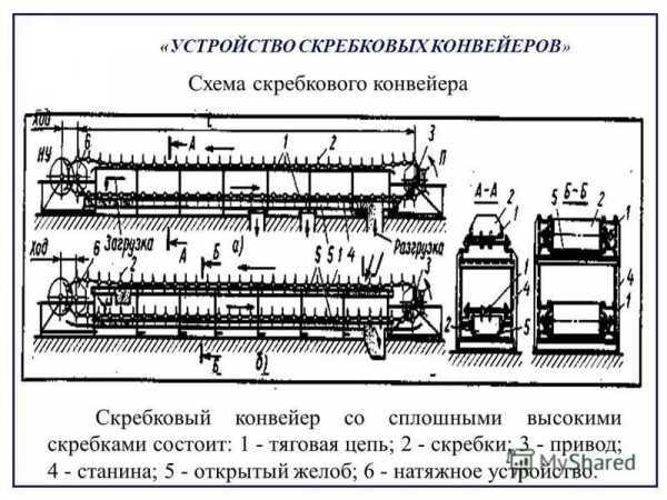 Конвейер ср 70 05 характеристика устройство контроля конвейеров