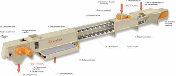 Скребковые конвейеры принцип работы не работает печка на фольксваген транспортер